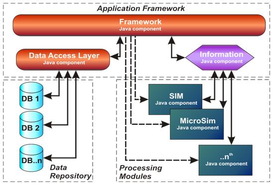 The Flexible Modelling Framework